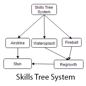 Skills Tree System offers an easy way to integrate a Skills Tree in your game without coding.