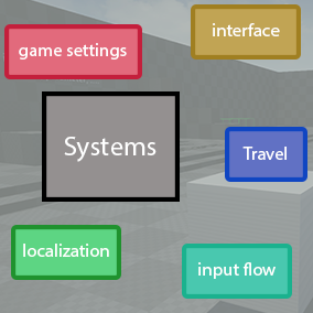 Create a new project with different systems like interface (gamepad/keyboard/mouse support), localization, input flow, ...