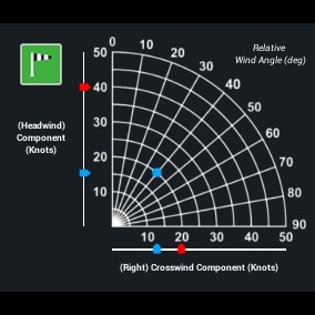Every pilot will ask the critical question before takeoff and landing: are the winds within limits? The Wind Component Chart will provide the answer.